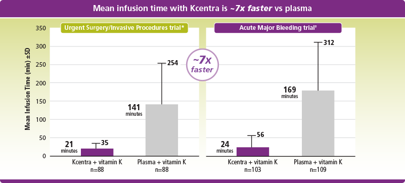Mean infusion time was 7 times faster with Kcentra than with plasma