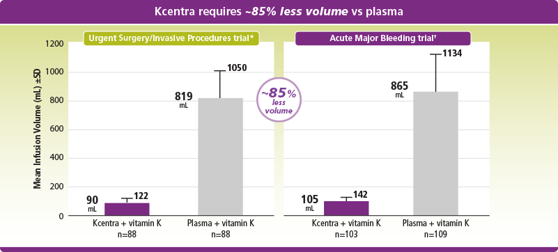 Mean infusion volume was 85% less for Kcentra than for plasma