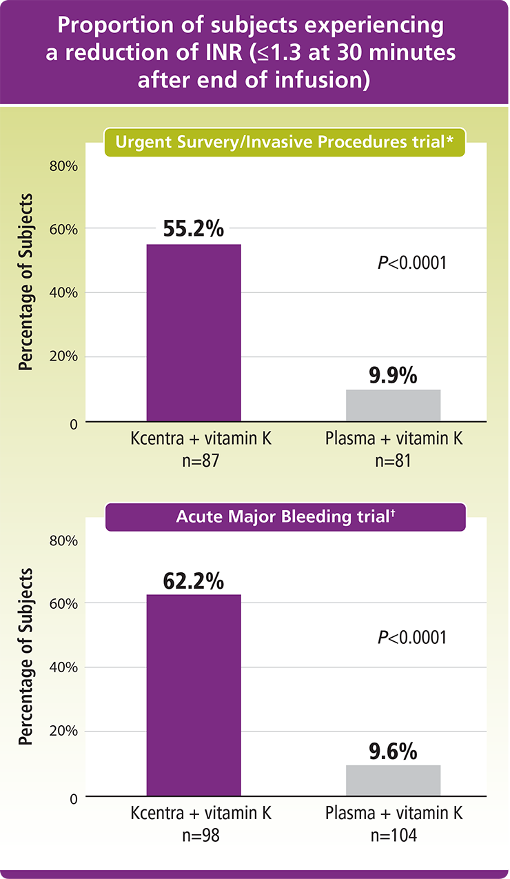 Efficacy | Kcentra® (Prothrombin complex concentrate [human])